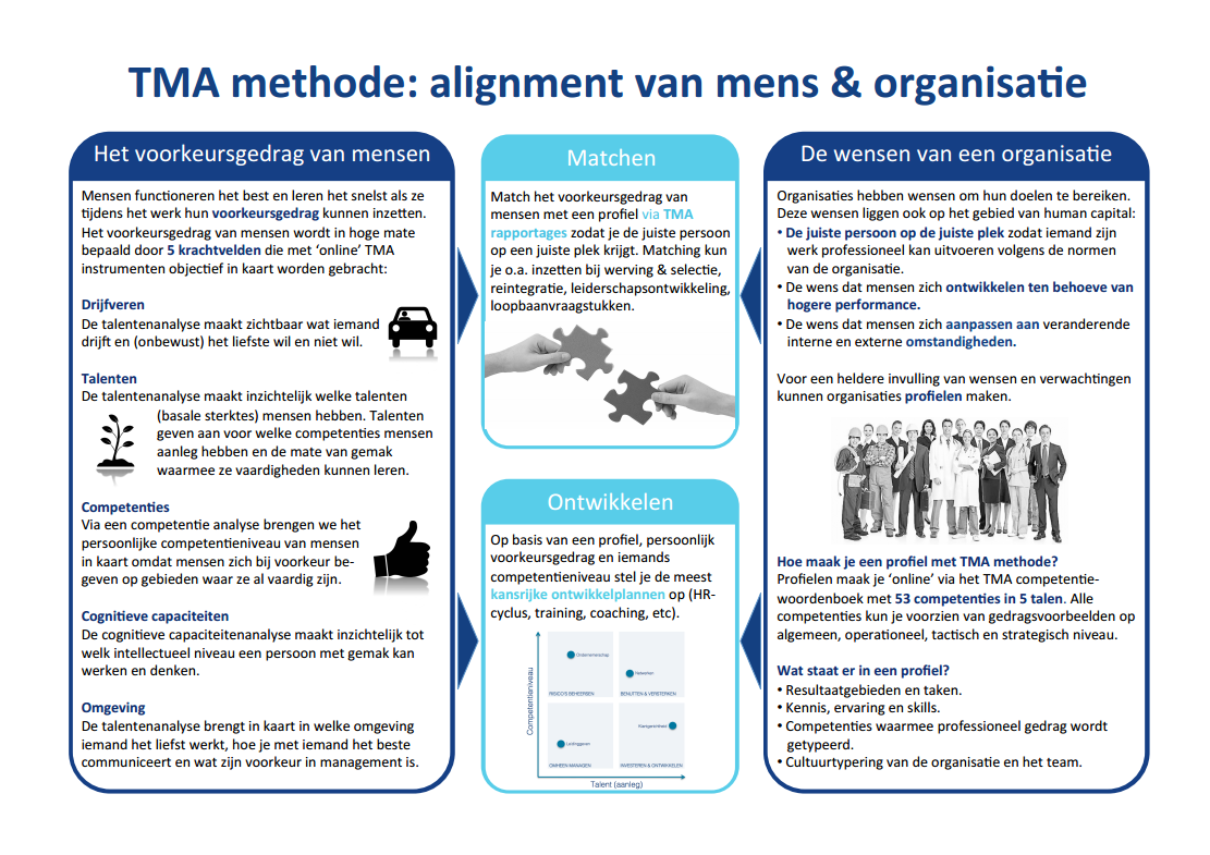 TMA methode: alignment van mens en organisatie