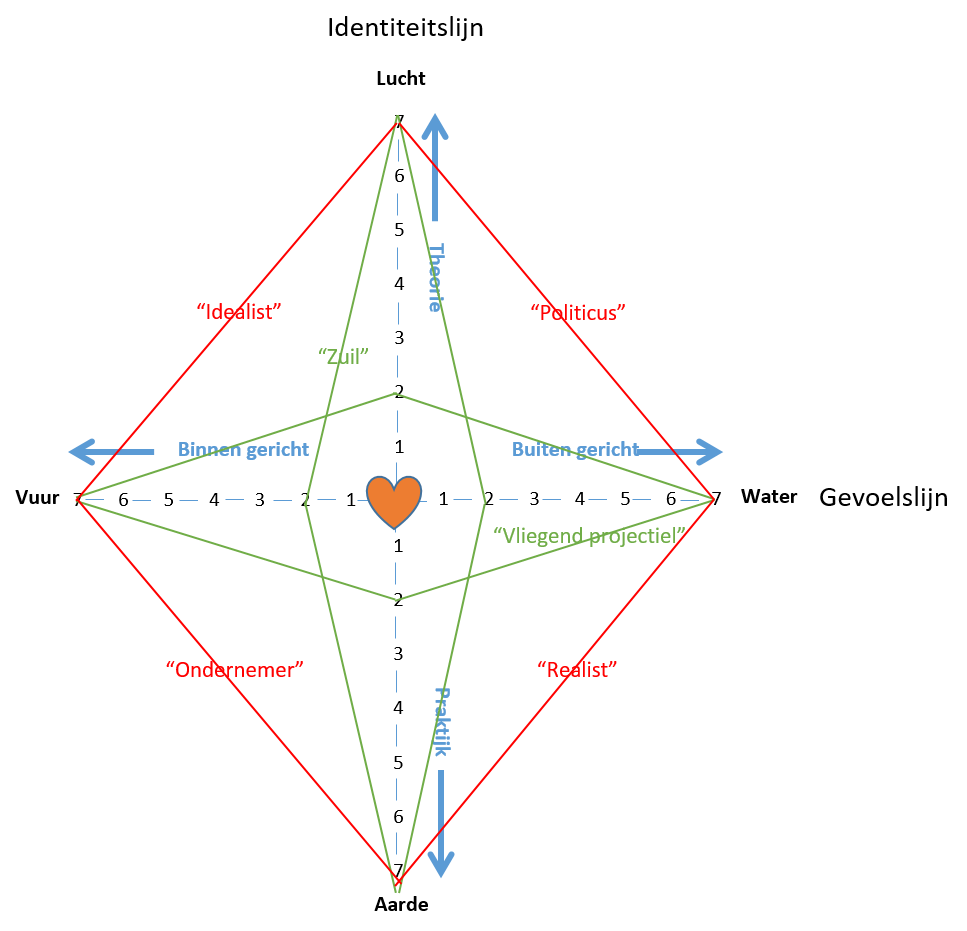 Elementenvierhoek
